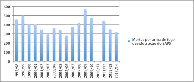 Gráfico 1: Mortes por arma de fogo devido à ação do SAPS: 1997/1998 - 2013/2014