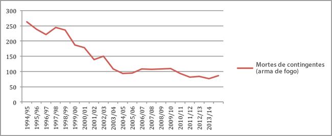 Gráfico 2: Mortes de contingentes do SAPS 1994/1995 - 2014/2015
