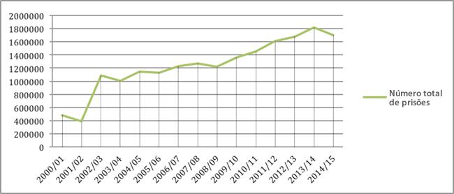 Gráfico 3: Número total de prisões realizadas pelo SAPS: 2000/2001 – 2014/2015