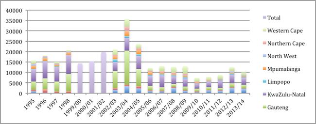 Nota: El SPS utilizó años naturales para informar de las incautaciones de armas de fuego durante el periodo entre 1995 y 1998, y después informó por el periodo entre el 1 de abril y el 31 de marzo. Además, el SPS no calculó los datos por provincias de las incautaciones de armas de fuego por el periodo entre 1999/00 y 2001/02.