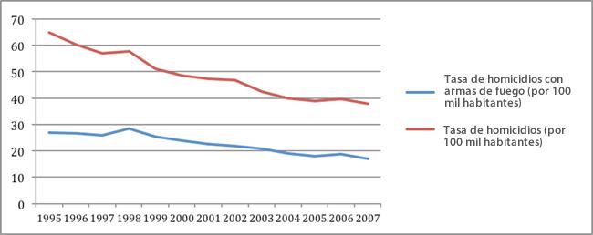 Fuente: (UNODC, 2011)
