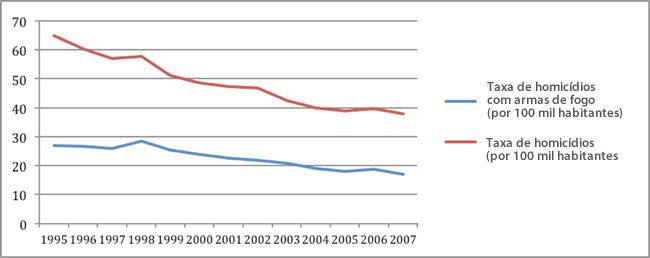 Fonte: (UNODC, 2011)