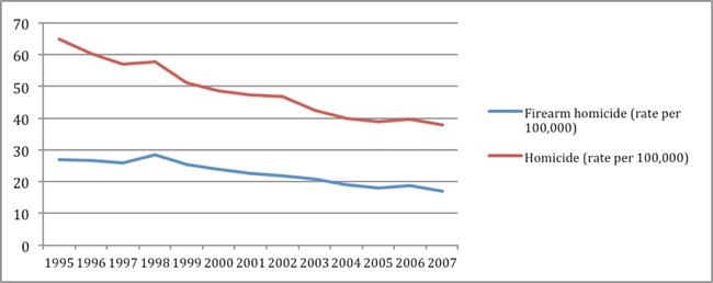 Source: (UNODC, 2011)