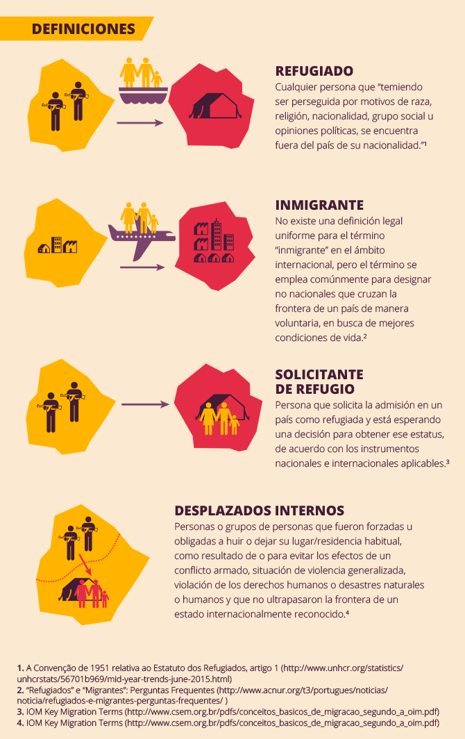 Infografía: migración y derechos humanos - Sur - Revista